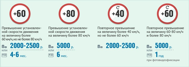 Штраф за превышение скорости с 1 сентября 2013 года