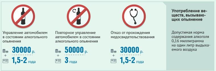 штраф алкогольное опьянение за рулем с 1 сентября 2013