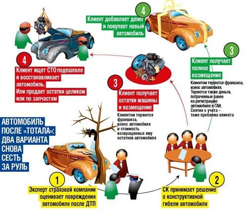 Выплата КАСКО при тотальной или полной гибели автомобиля
